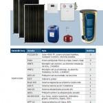 Bosch solarni paket Comfort 3